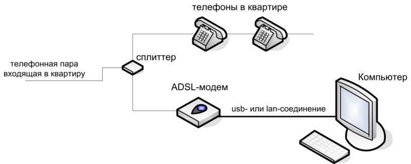 Проверьте схему подключения